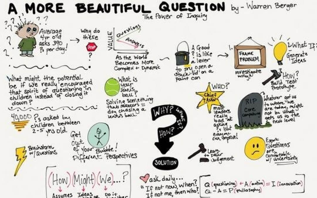 The Value of Questioning in Business