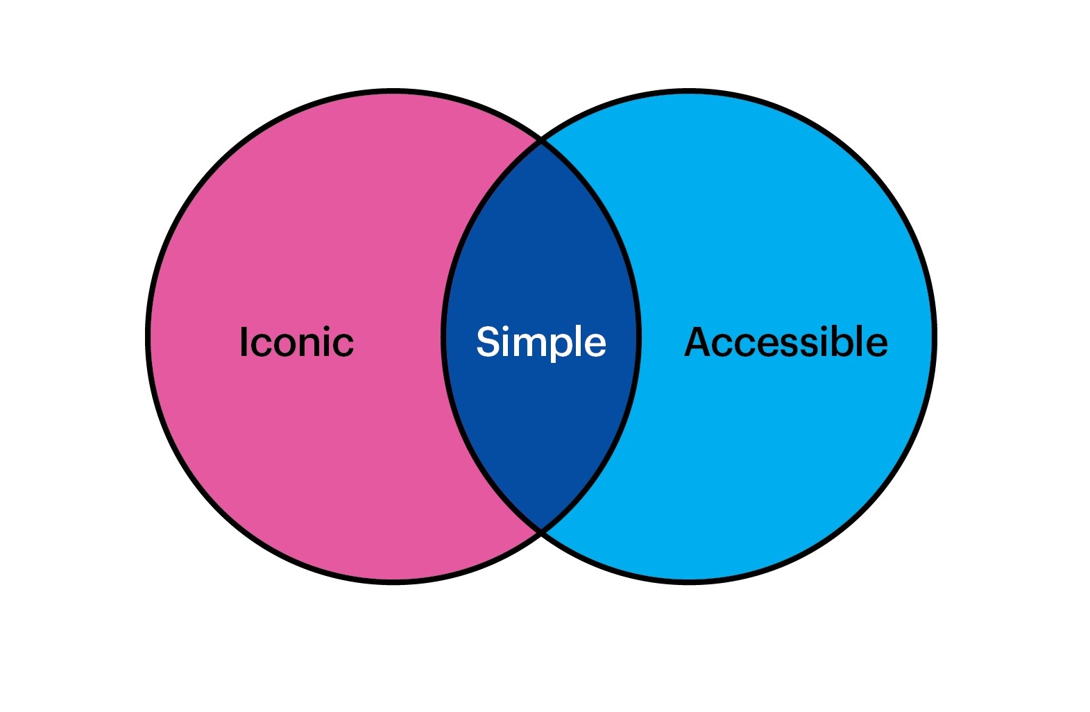 A Deep Dive into Designing for Accessibility - Venn Diagram