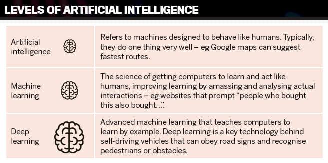 Will the Future of Hr Still Be Human? AI, ML, DL